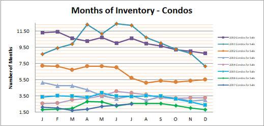 Smyrna Vinings Condos Months Inventory July 2017