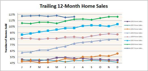 Smyrna Vinings Home Sales July 2017