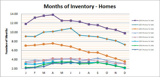 Smyrna Vinings Homes Months Inventory August 2017