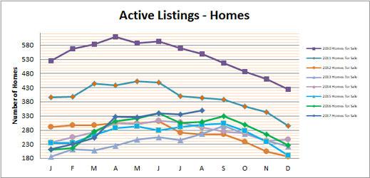 Smyrna Vinings Homes for Sale August 2017