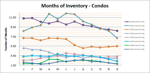 Smyrna Vinings Condos Months Inventory December 2017