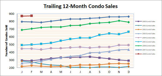 Smyrna Vinings Condo Sales February 2018