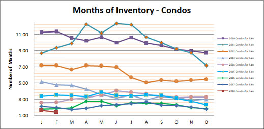 Smyrna Vinings Condos Months Inventory February 2018
