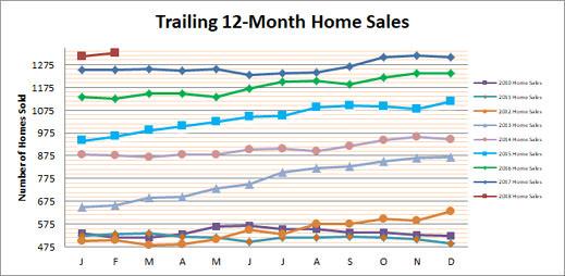 Smyrna Vinings Home Sales February 2018