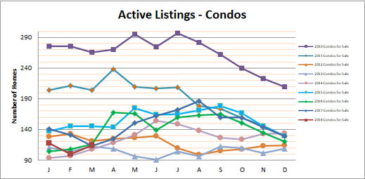 Smyrna Vinings Condos for Sale March 2018