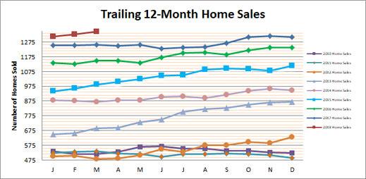 Smyrna Vinings Home Sales March 2018