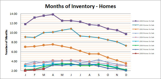 Smyrna Vinings Homes Months Inventory March 2018