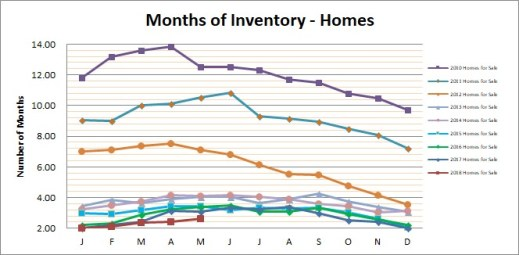 Smyrna Vinings Homes Months Inventory May 2018