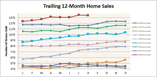 Smyrna Vinings Home Sales August 2018