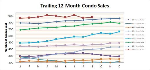 Smyrna Vinings Condo Sales September 2018