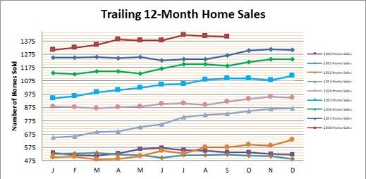 Smyrna Vinings Home Sales September 2018