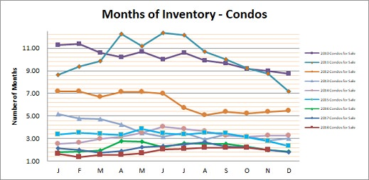 Smyrna Vinings Condos Months Inventory November 2018