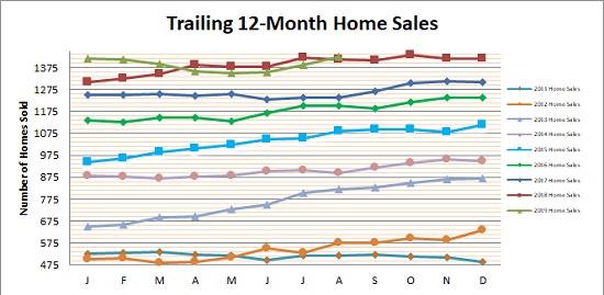 Smyrna Vinings Home Sales August 2019