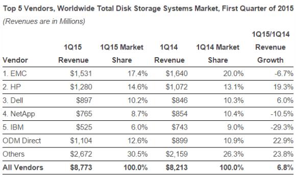 sn_storage_value