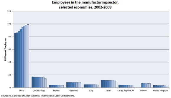 sn_china_employ_manufacturing