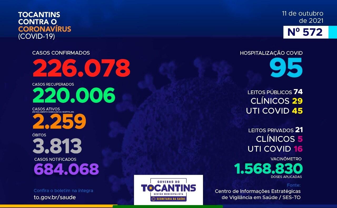 Acompanhe o 572º Boletim Epidemiológico da Covid-19 no Tocantins em 11 de outubro de 2021