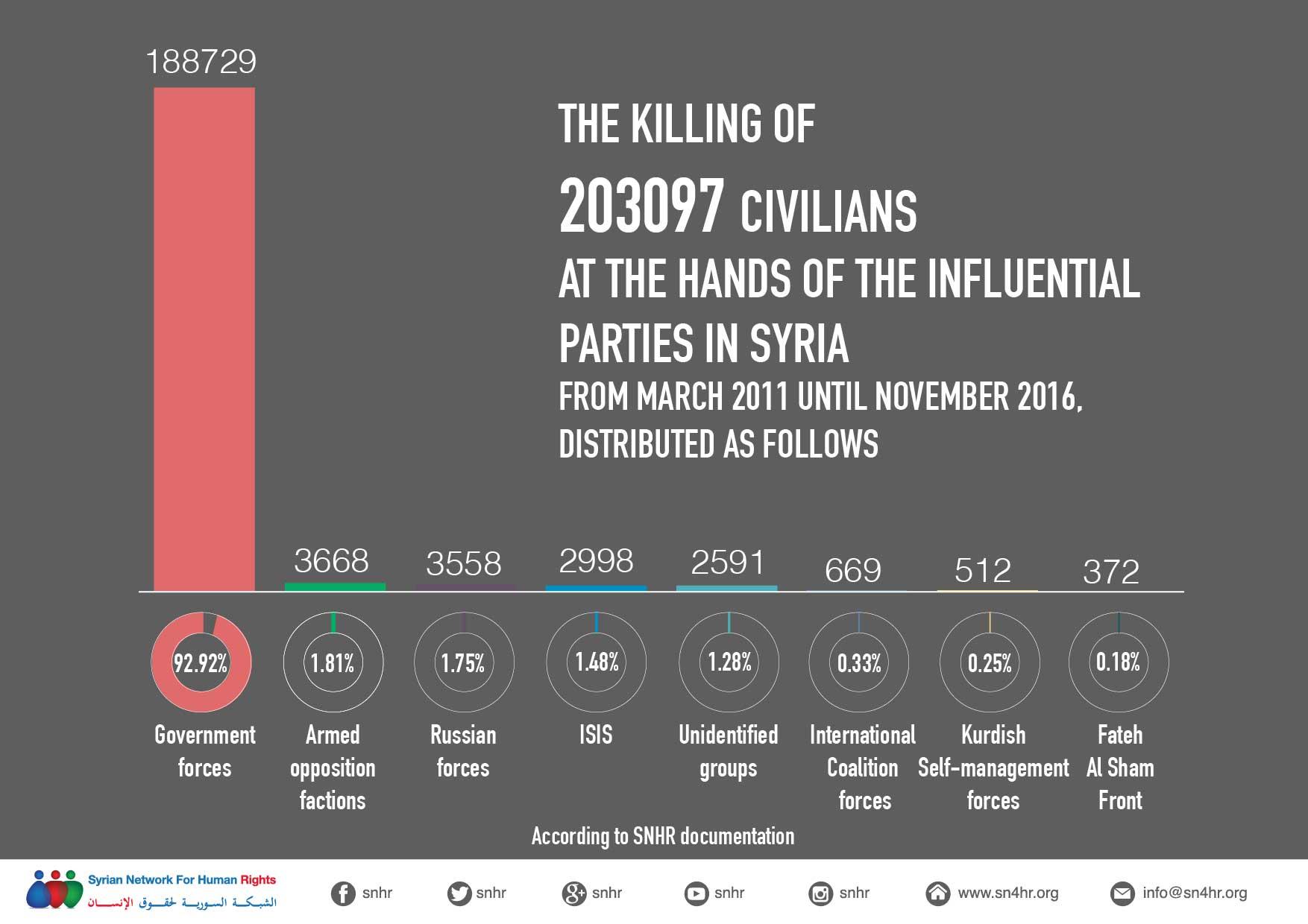 Kill Civilians in Syria