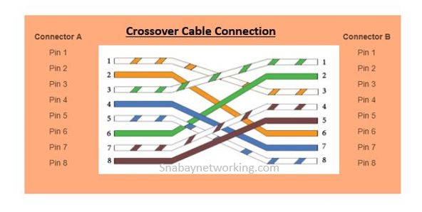 Types Of Cables For Networking