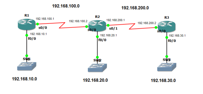 How to Configure Routing Information Protocol (RIP)