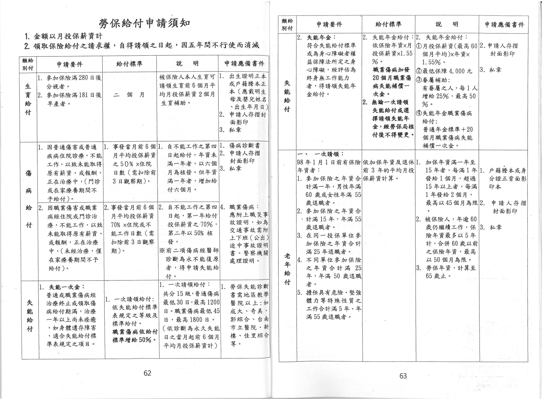勞保給付申請須知 | 大臺南小吃業職業工會