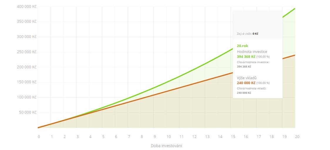 modelace - modelova-pravidelna-investice-100kc-20let-5pc.jpg