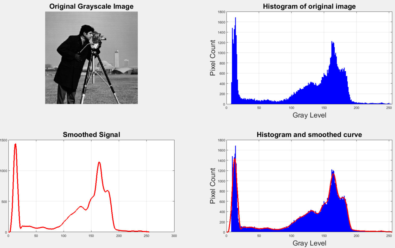 How To Plot A Histogram With Distribution Fitting