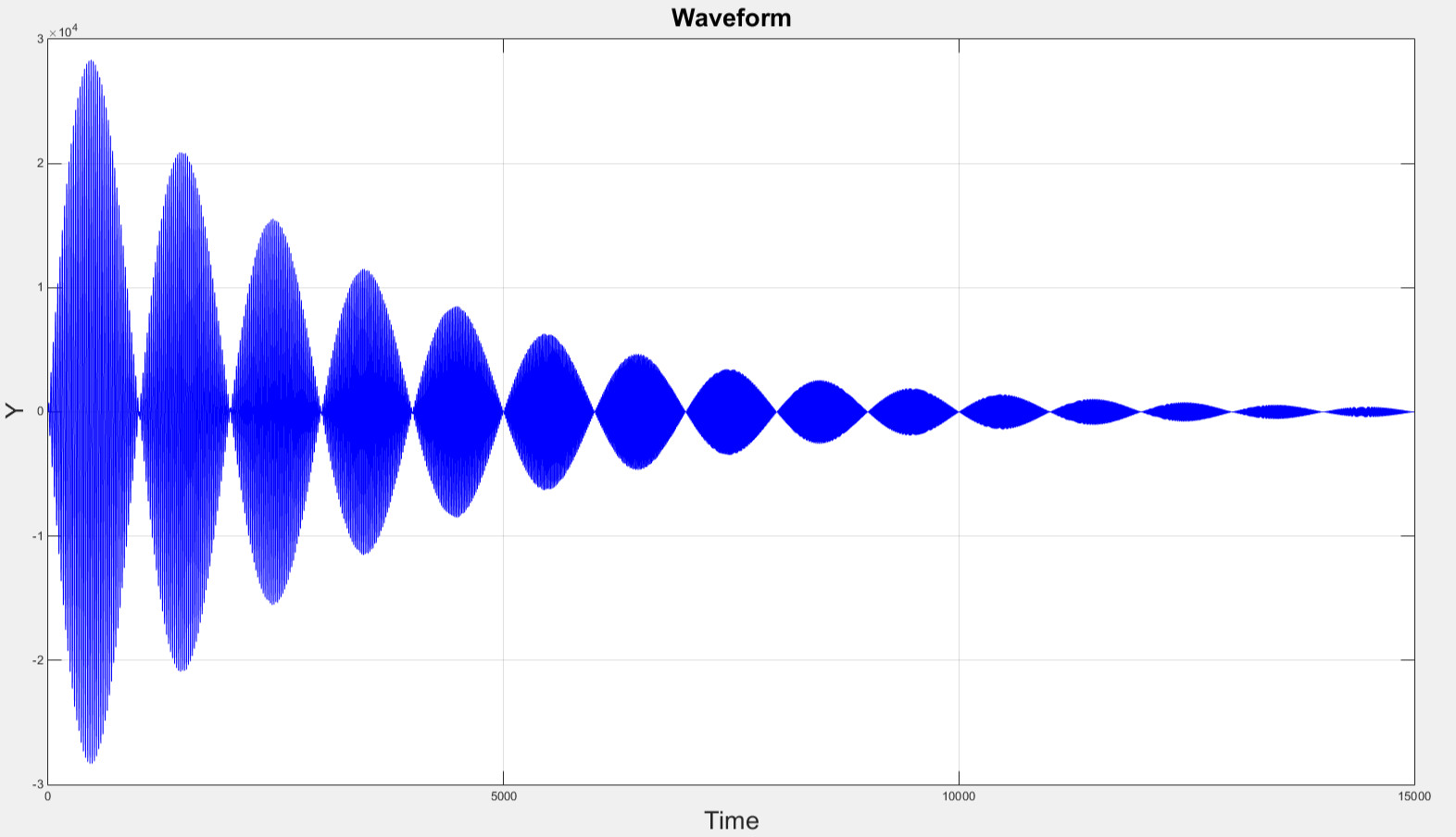 On One Square And Sine Wave Plot