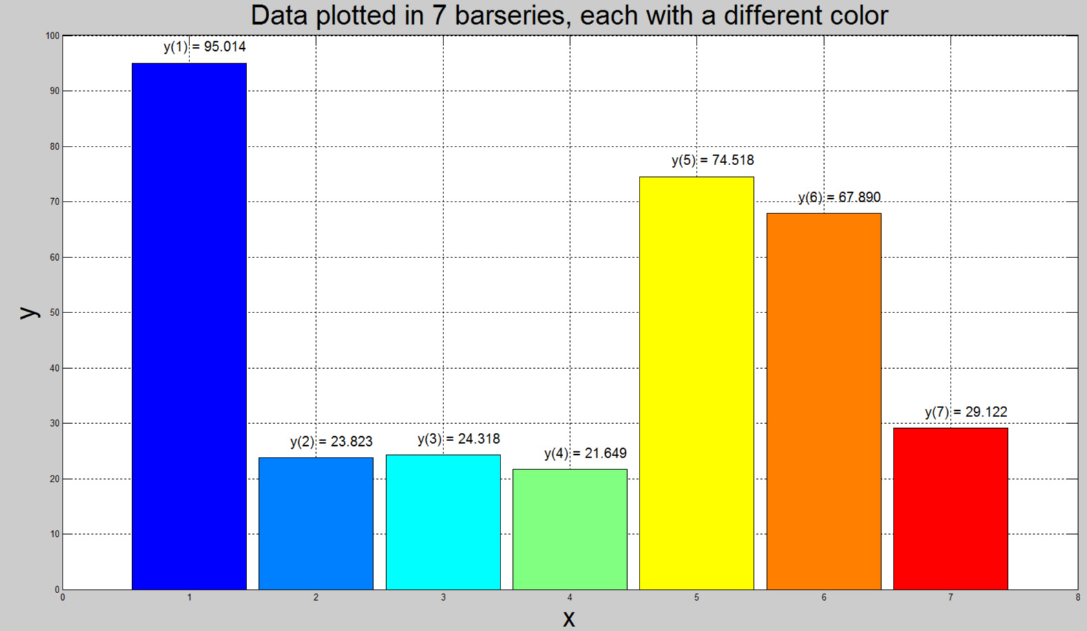 Data Labels Above Bars On Grouped Bar Plot