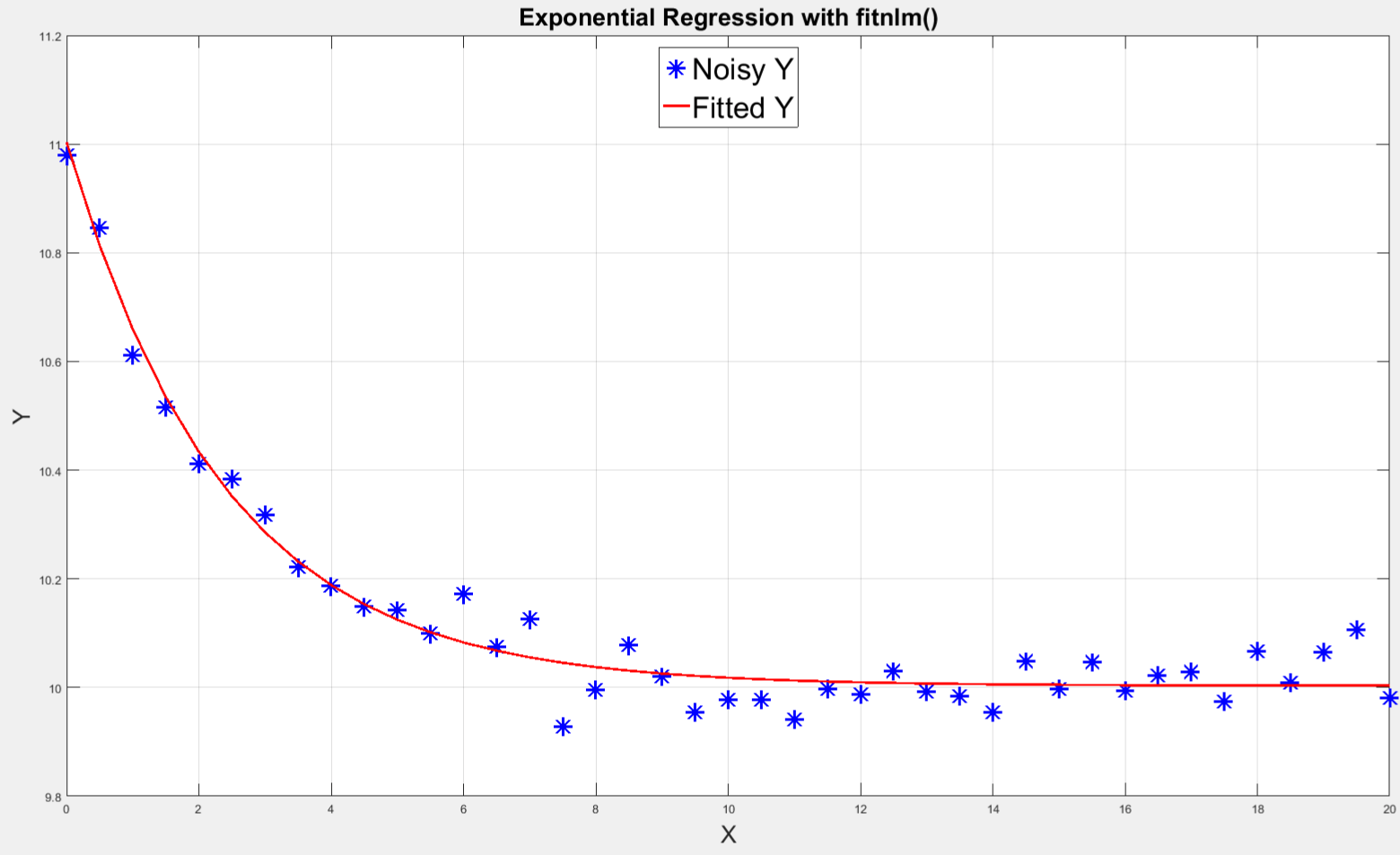Exponential growth/decay point detection in a time series