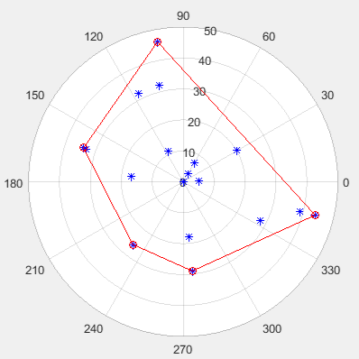 I want to fit curve on this polar plot around these points