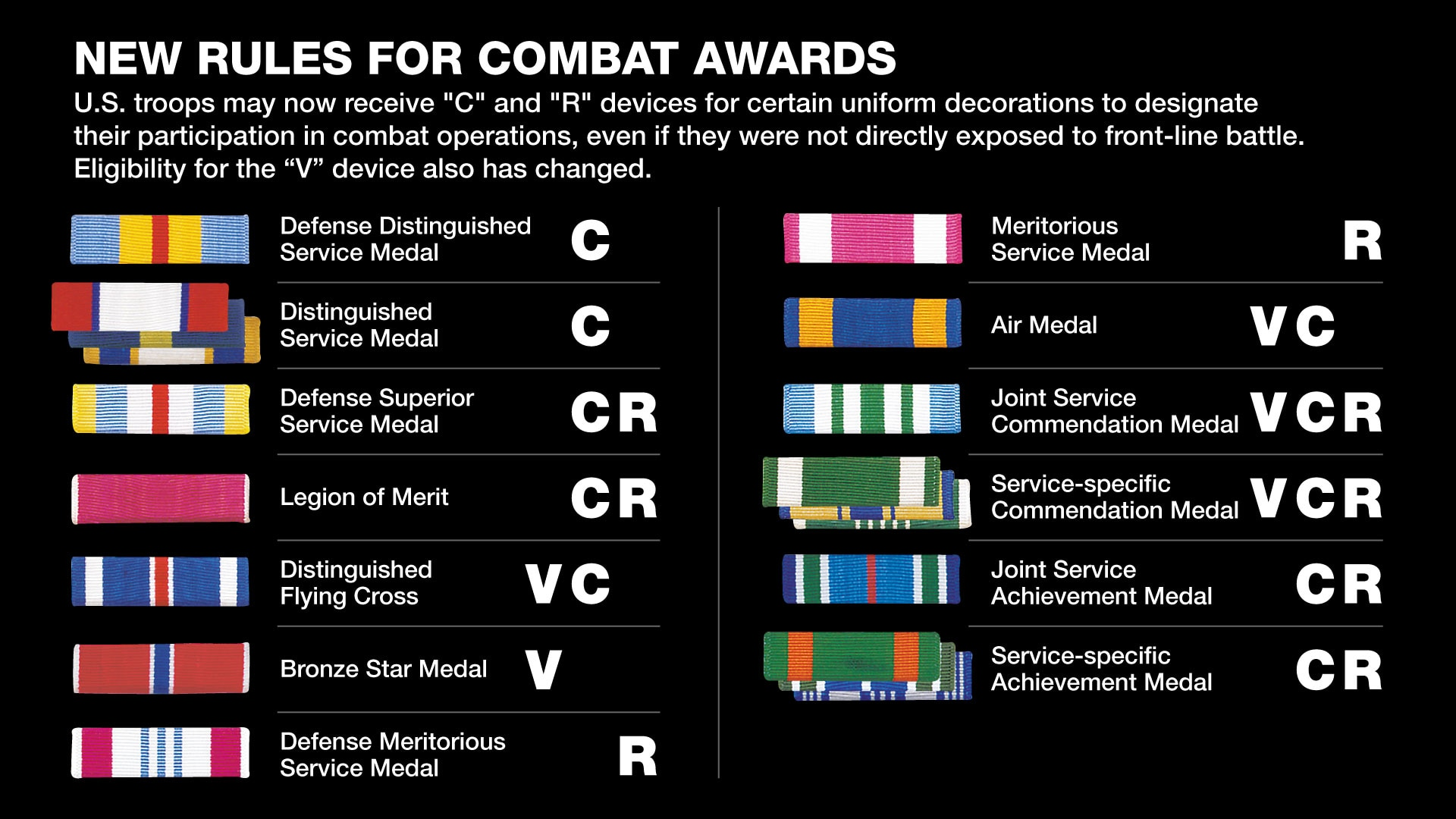 Soldiers May Be Eligible For The New 'C' Or 'R' Devices On