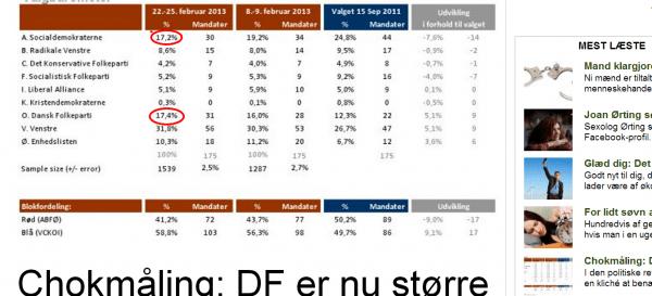 DF er nu større end S