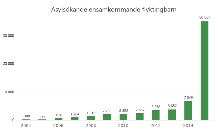 Diagram ensamkommande 2015 (1)
