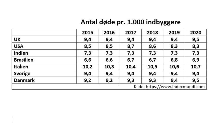 Udklip.dødsrate.usa.brasillienmm..JPG