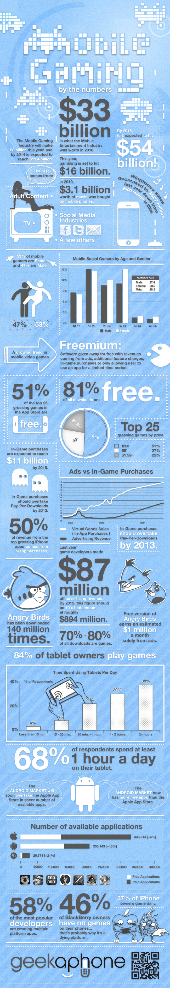 Mobile gaming infographic