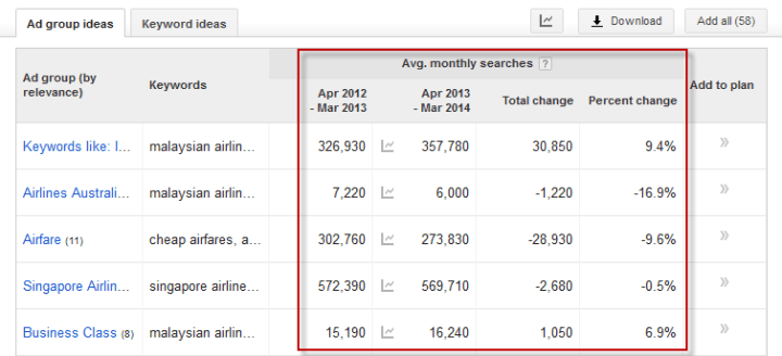 average-monthly-keyword-searches
