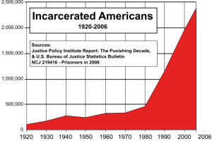 Chart of the number of Americans in prison