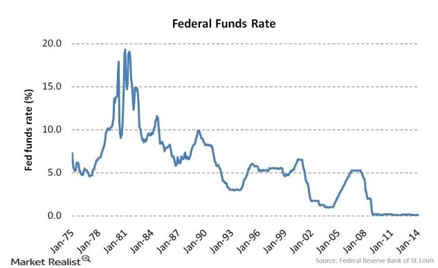 Can The Fed Raise Interest Rates? snbchf.com