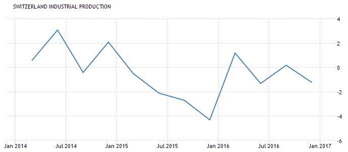Switzerland UBS Consumption Indicator March: Problem child