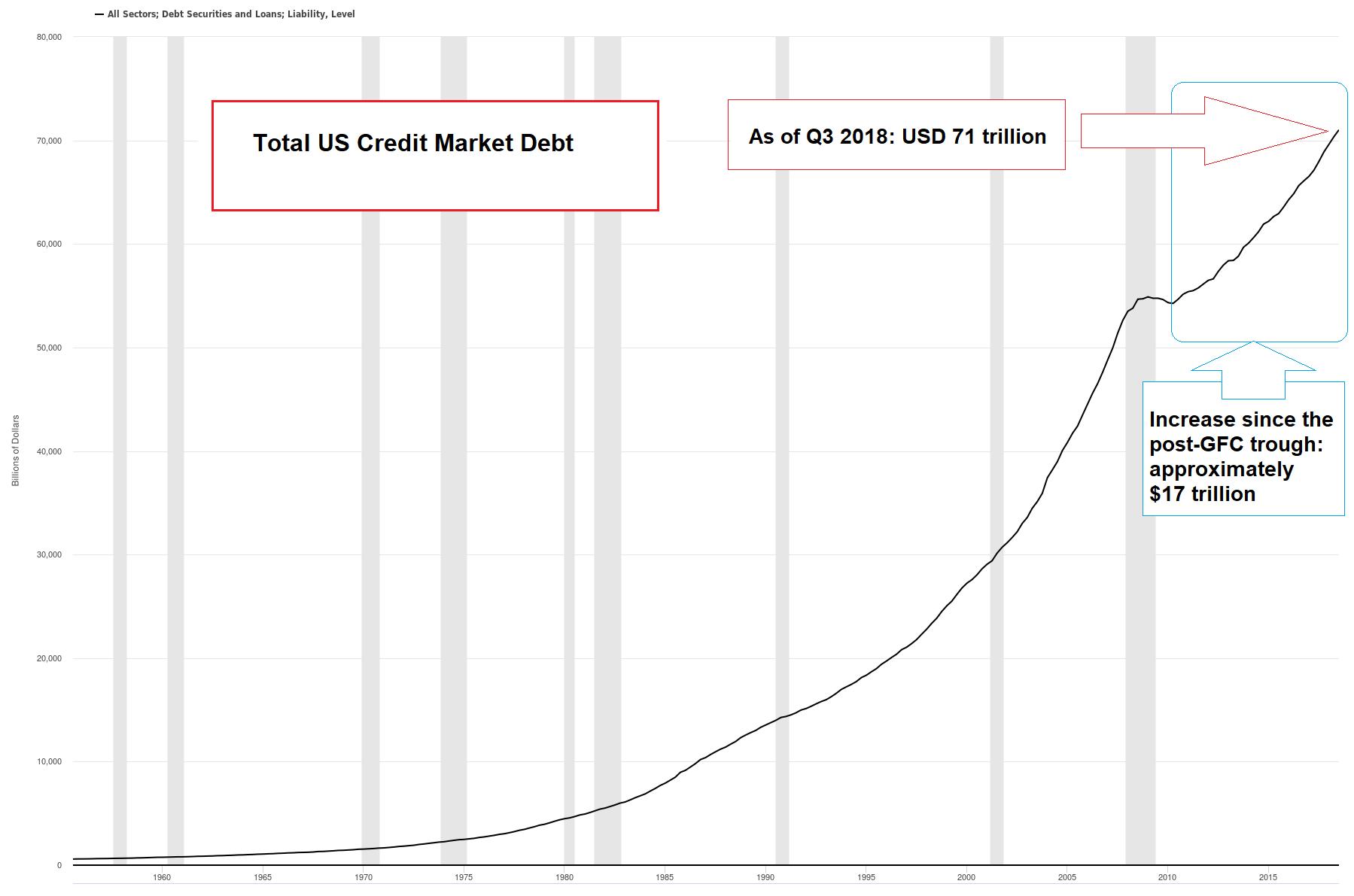 Total US Credit Market Debt, 1960 - Q1 2019