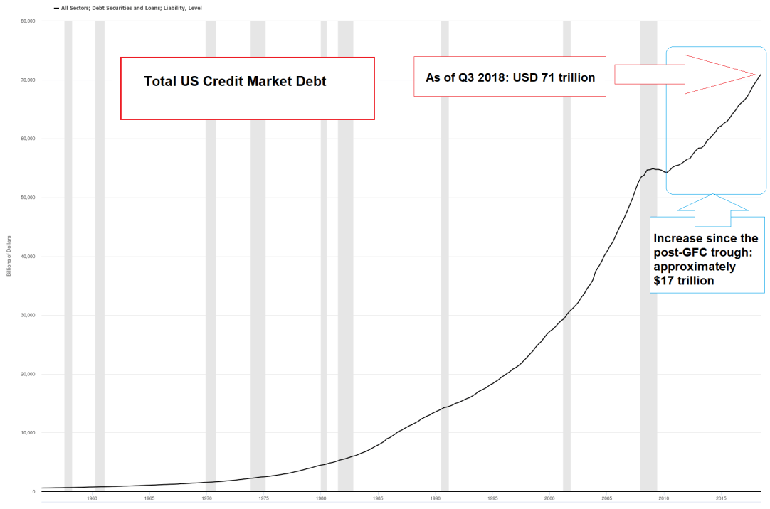 Total US Credit Market Debt, 1960 - Q1 2019