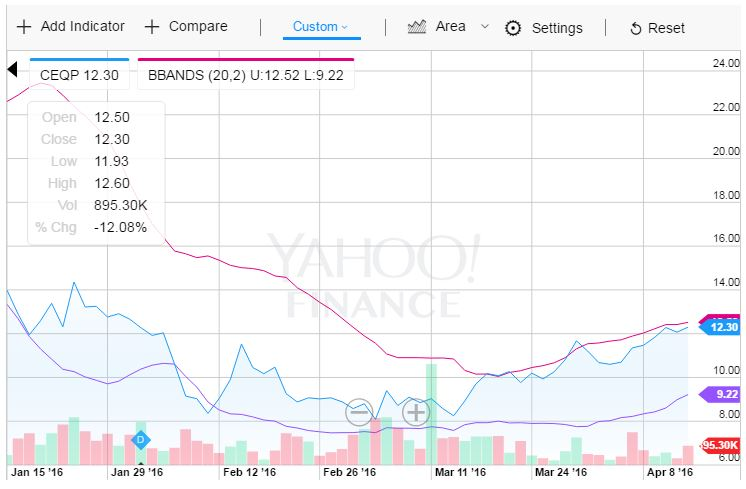 Crestwood Equity Partners 3mo Chart
