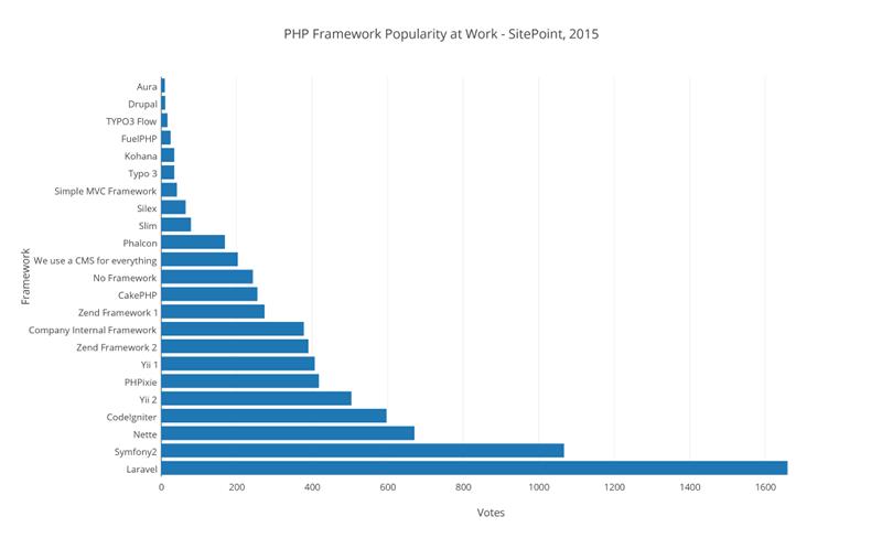 Best PHP Framework 2015