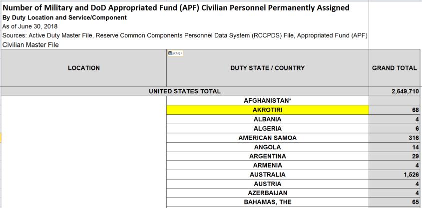 dod personnel countries akrotiri