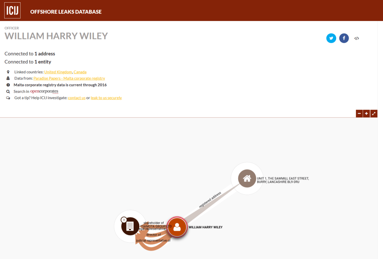William Wiley Panama Papers Tsamota CIJA
