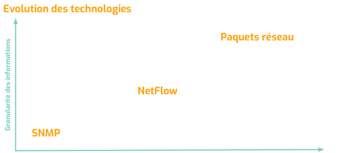 One step beyond NetFlow : l'analyse des paquets