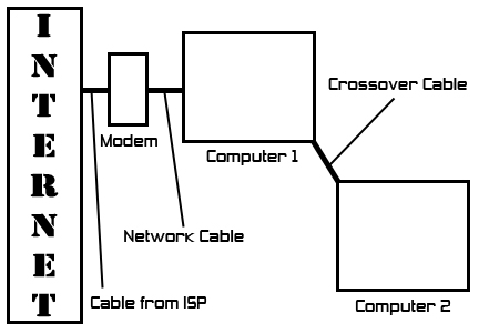 How to use Internet Connection Sharing between two computers