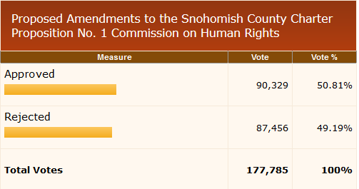 snohomish-county-november-8-2016-general-election4