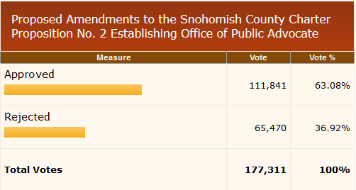 snohomish-county-november-8-2016-general-election5