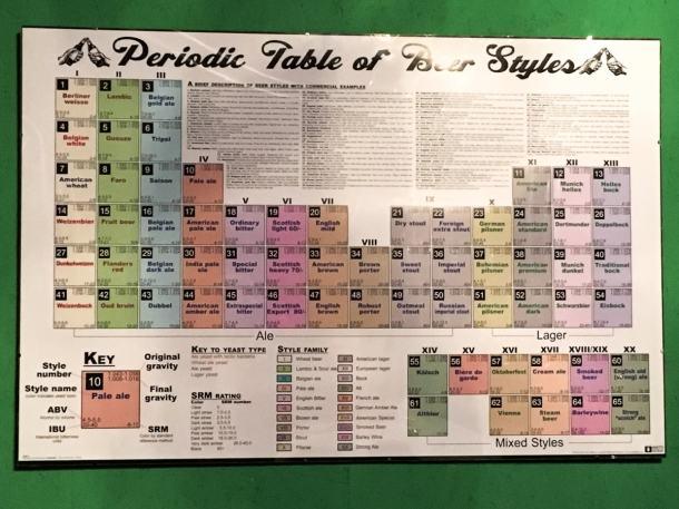 Das Periodensystem der Biere, mein Favorit!